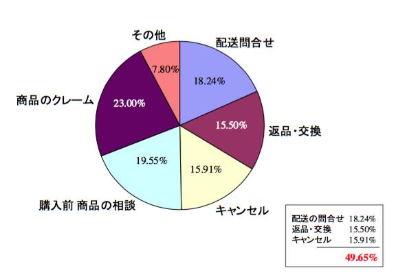 当社の通信販売インバウンド内容調査の結果